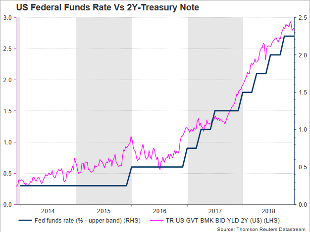 FED Treasury Rate | EconAlerts