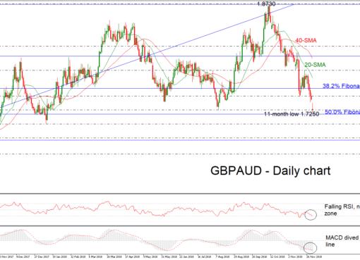 GBP/AUD 03/12/18 | EconAlerts