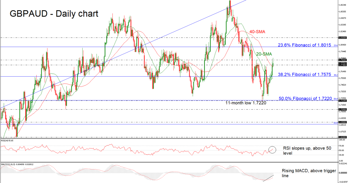GBP/AUD 20/12/18 | EconAlerts