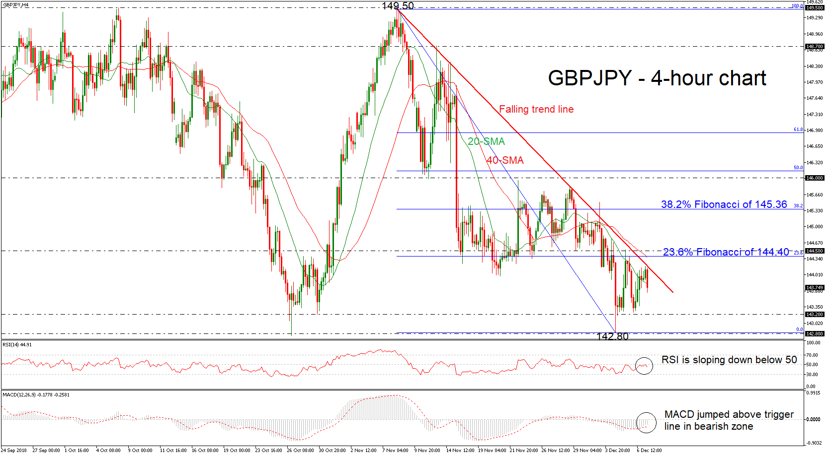 GBP/JPY 07/12/18 | EconAlerts