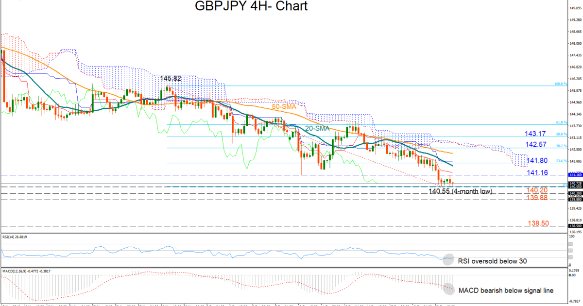Technical Analysis – GBP/JPY stabilises at 4-month lows | Econ Alerts