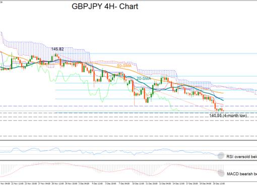 GBP/JPY 21/12/18 | EconAlerts