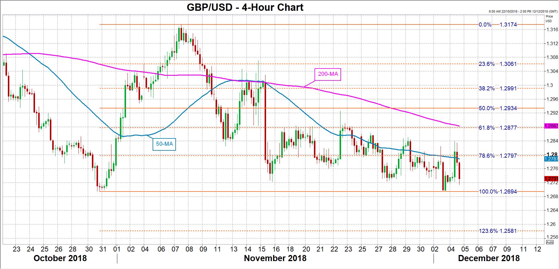 GBP/USD 04/12/18 | EconAlerts