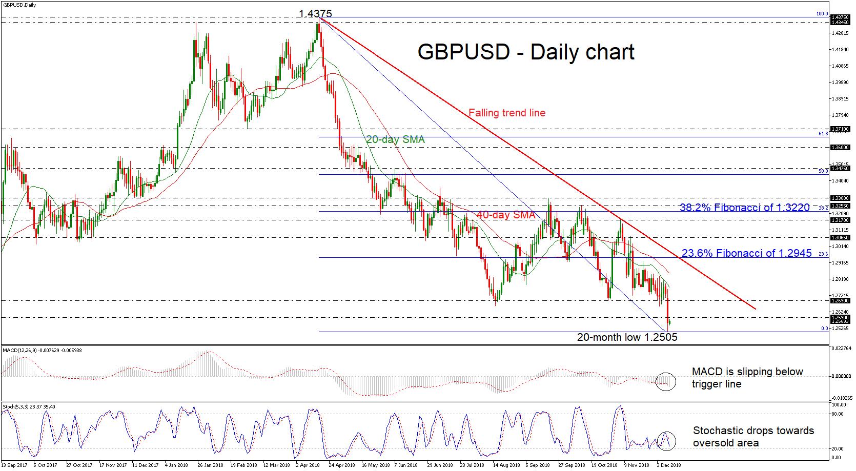 GBP/USD 11Dec18 | EconAlerts