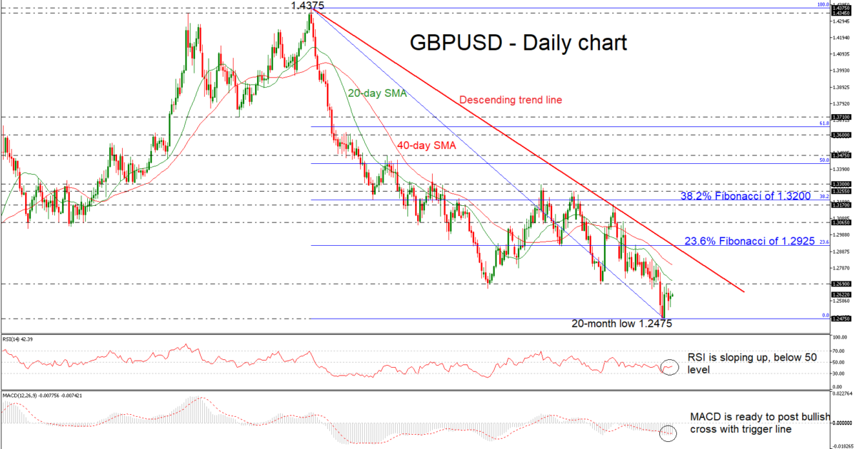 GBP/USD 18Dec18 | EconAlerts
