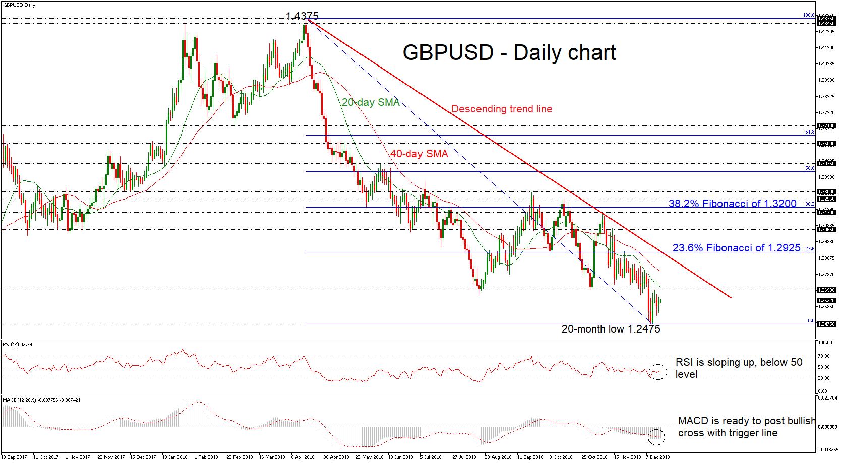 GBP/USD 18Dec18 | EconAlerts