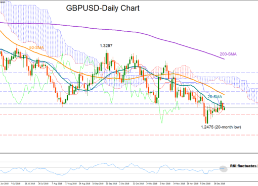 GBP/USD 27Dec18 | EconAlerts