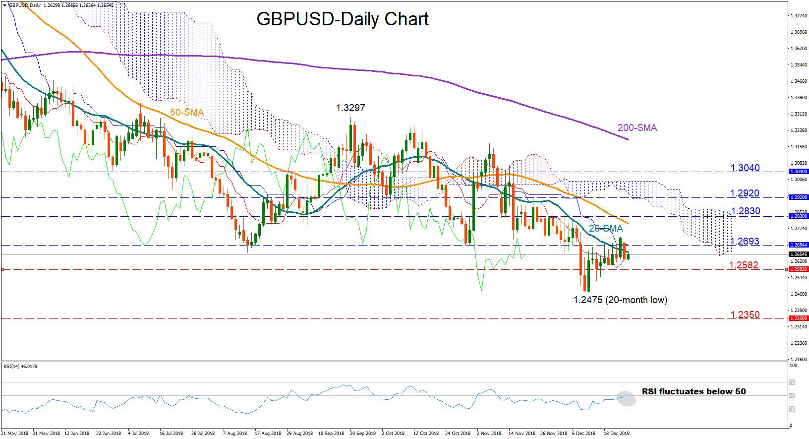 GBP/USD 27Dec18 | EconAlerts