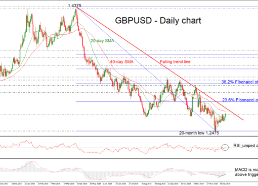 GBP/USD 31Dec18 | EconAlerts