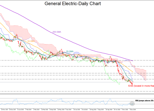 General Electric 13/12/18 | EconAlerts