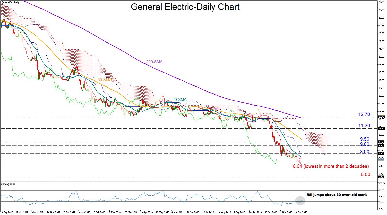 General Electric 13/12/18 | EconAlerts