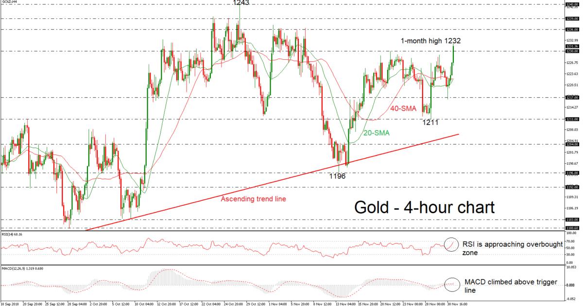 Gold 03/12/18   EconAlerts