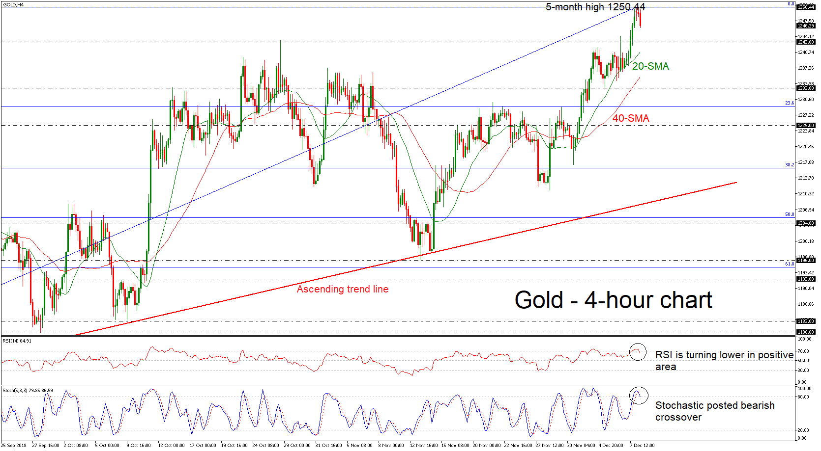 Gold 10/12/18 | EconAlerts