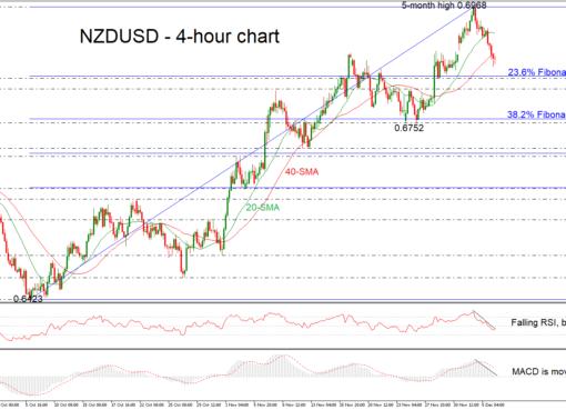 NZD/USD 06/12/18 | EconAlerts