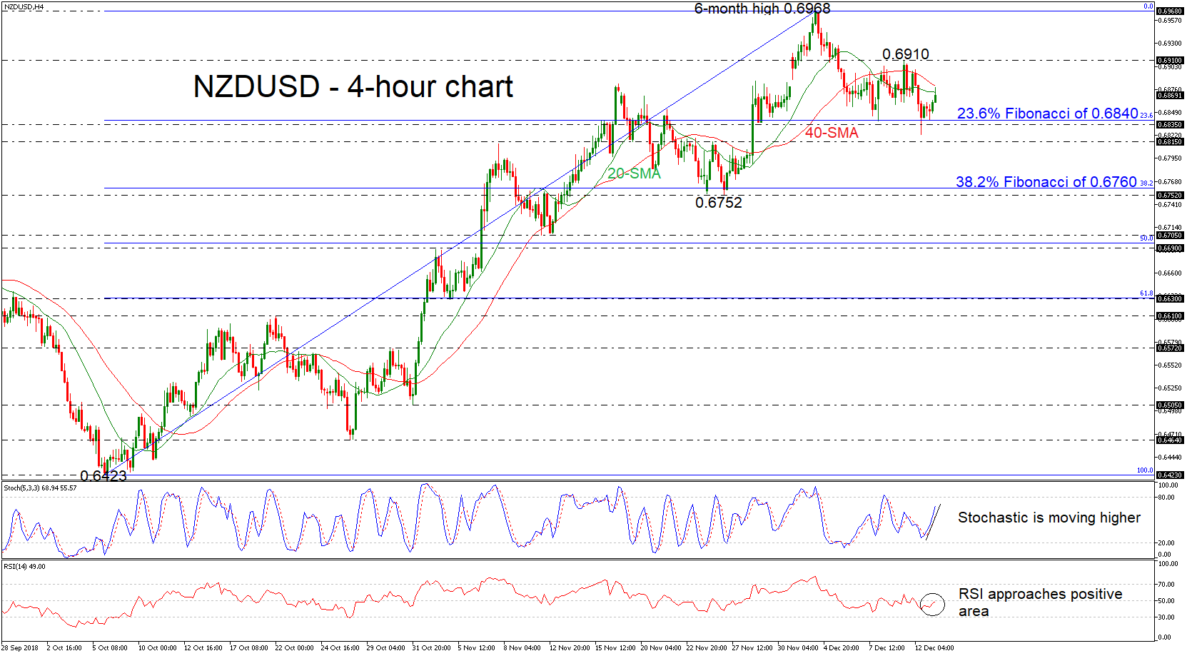 NZD/USD 13/12/18 | EconAlerts