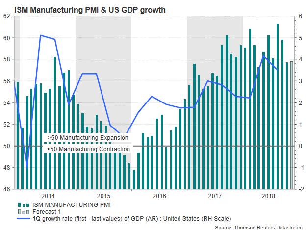 Manufacturing PMI | EconAlerts