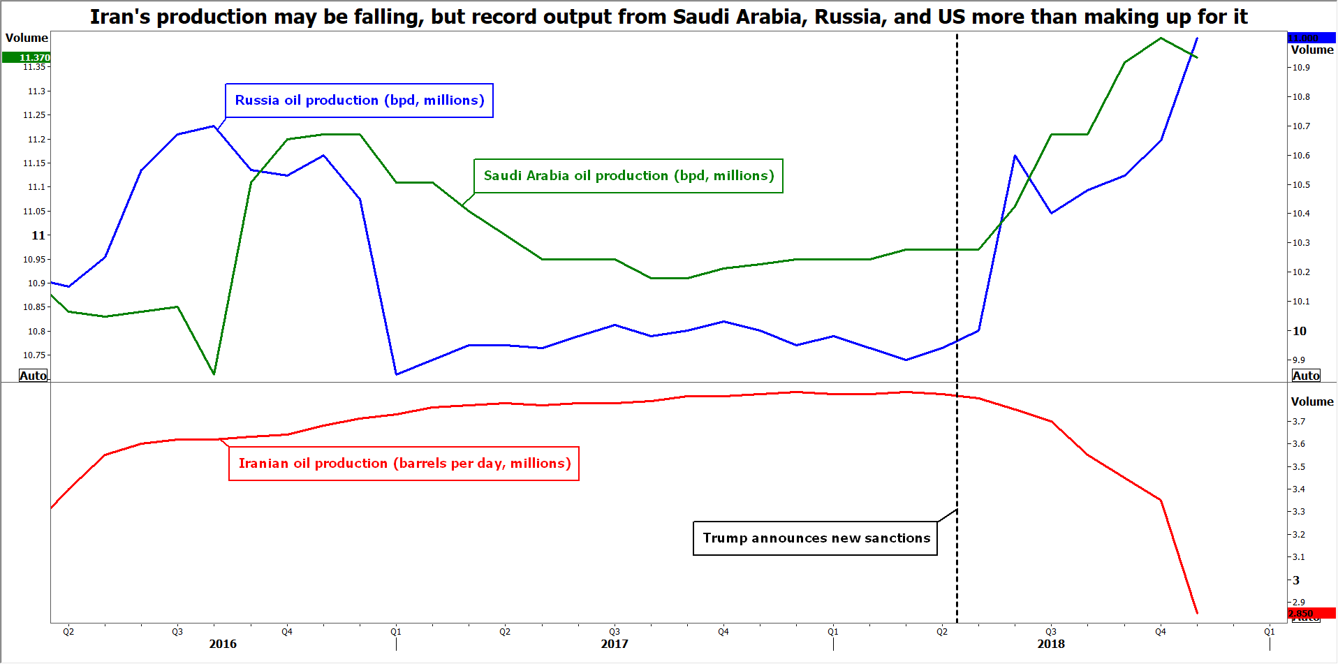 Russia vs Saudi vs Iran | EconAlerts