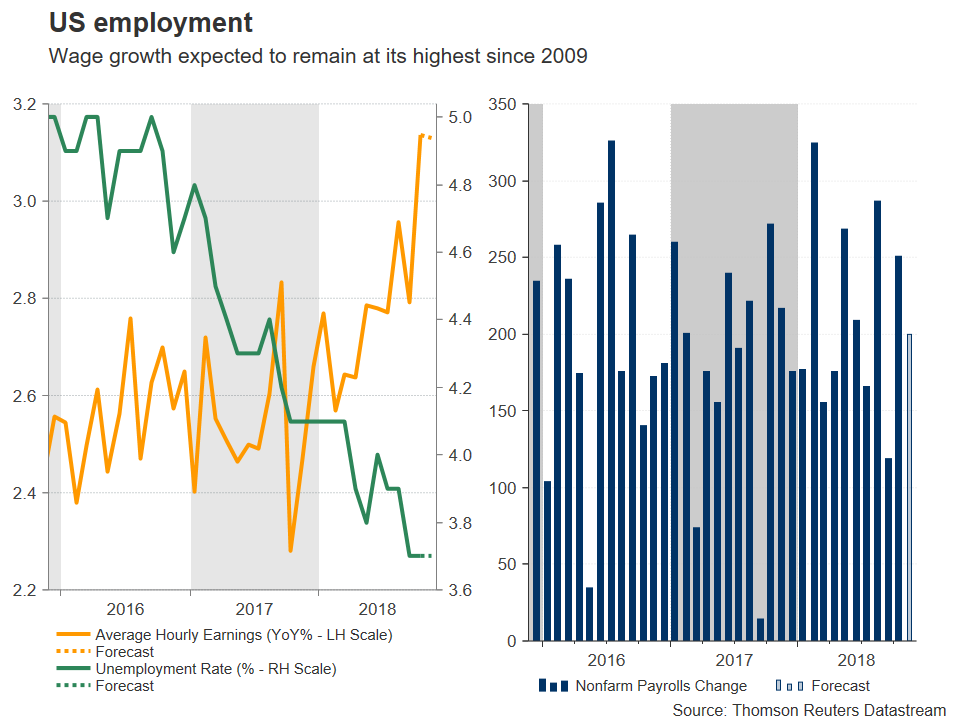 US employment | EconAlerts
