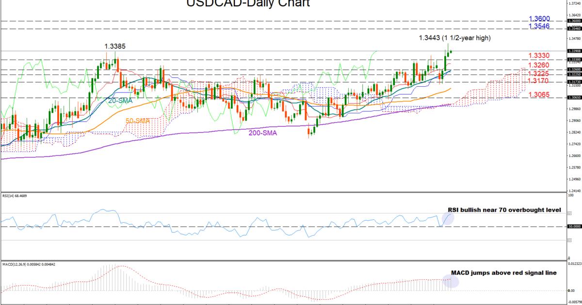 USD/CAD 07/12/18   EconAlerts