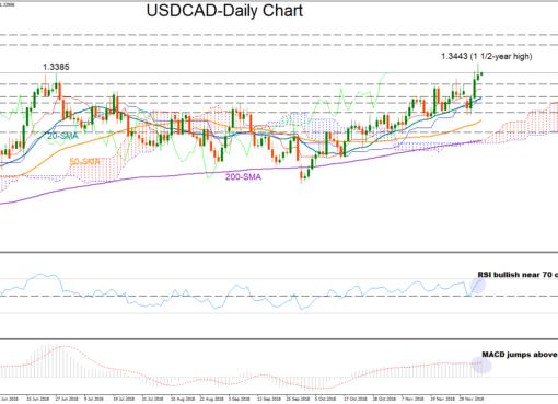 USD/CAD 07/12/18 | EconAlerts