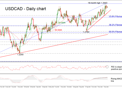 USD/CAD 14Dec18 | EconAlerts