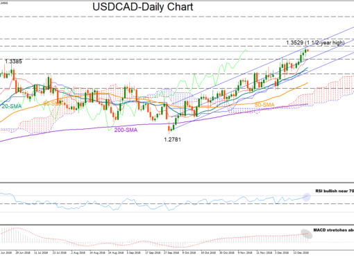 USD/CAD 21dec18 | EconAlerts