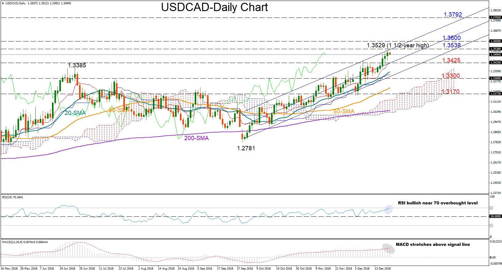 USD/CAD 21dec18 | EconAlerts