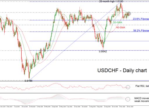 USD/CHF 06/12/18 | EconAlerts