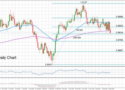 USD/CHF 28/12/18 | EconAlerts