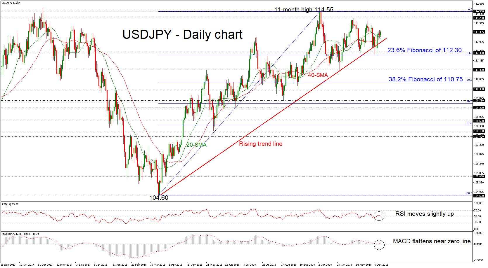 USD/JPY 13Dec18 | EconAlerts