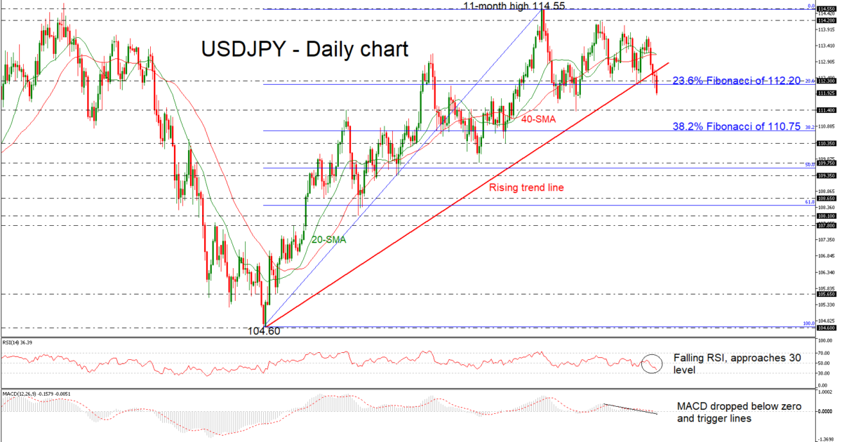 USD/JPY 20Dec18 | EconAlerts