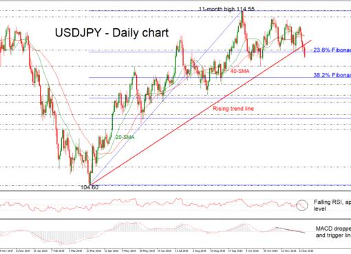 USD/JPY 20Dec18   EconAlerts