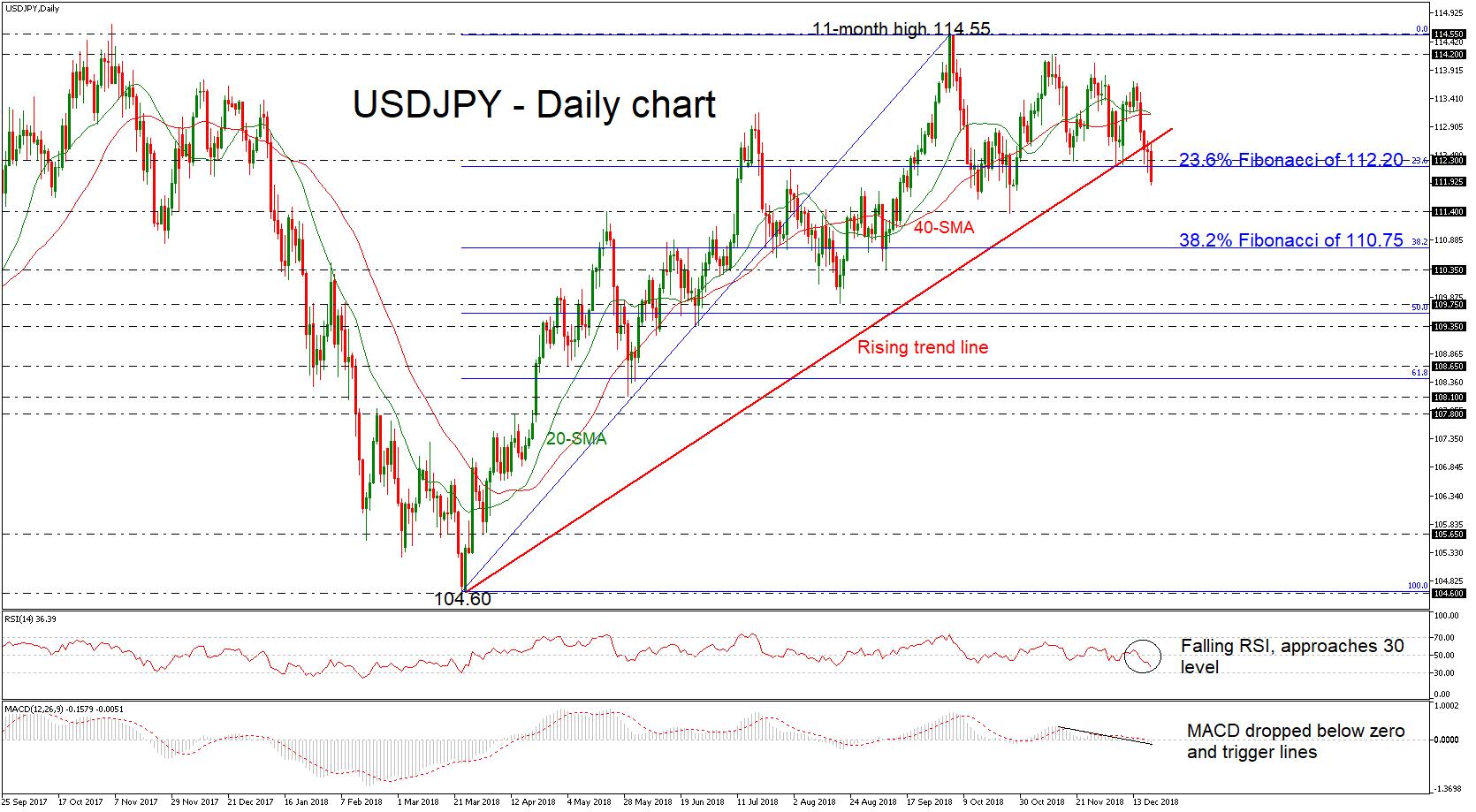 USD/JPY 20Dec18 | EconAlerts