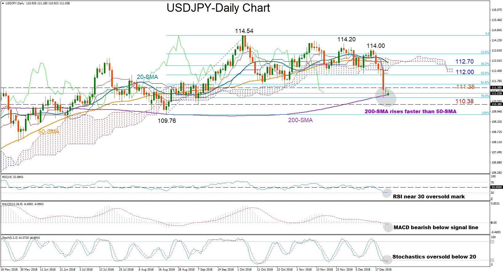 USD/JPY 24dec18   EconAlerts
