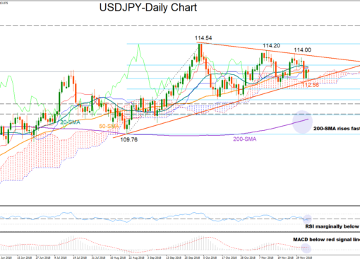 USD/JPY 6Dec18 | EconAlerts