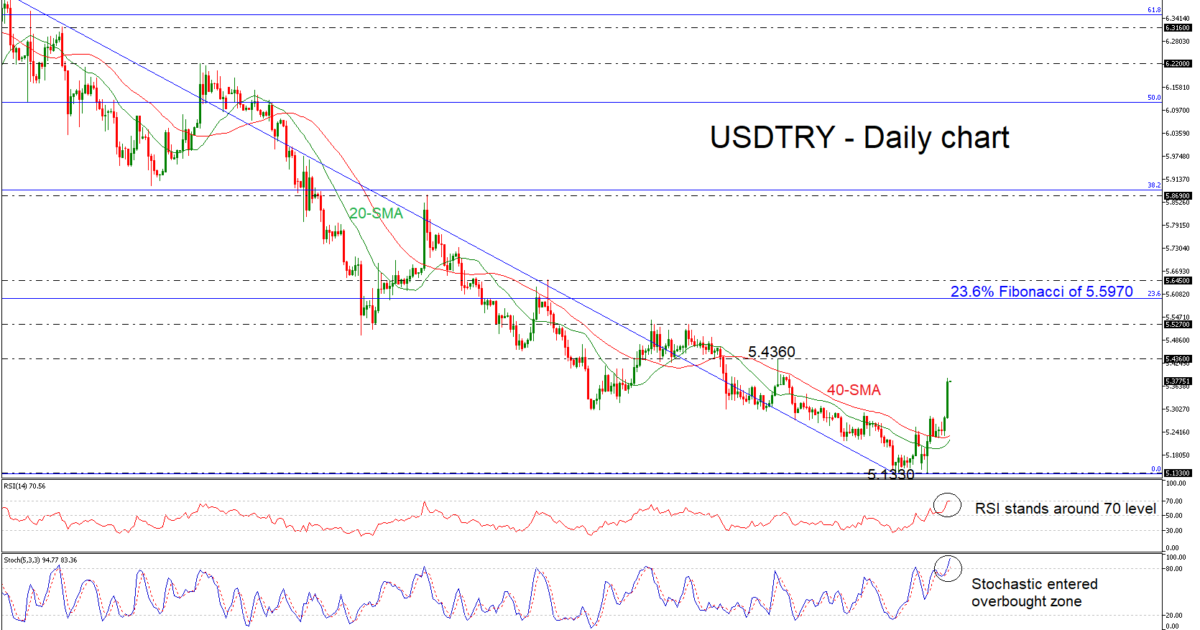 USD/TRY 04/12/18 | EconAlerts