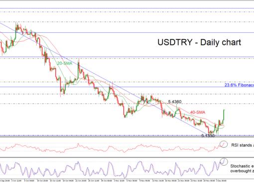 USD/TRY 04/12/18 | EconAlerts