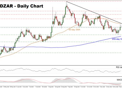 USD/ZAR 07/12/18 | EconAlerts