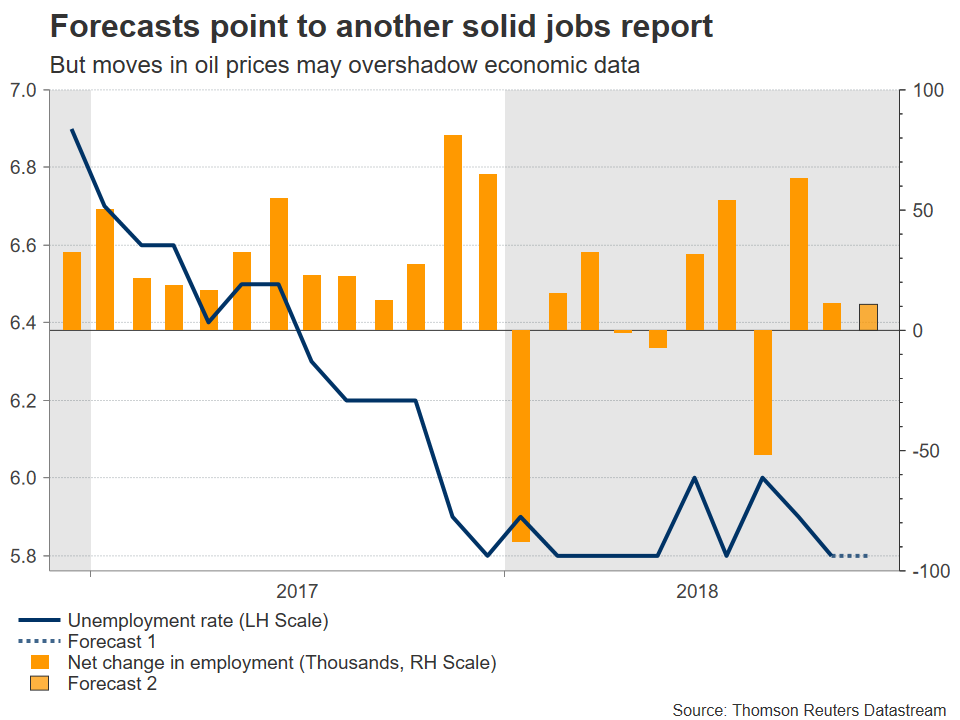 canadian jobs 06Dec18 | EconAlerts