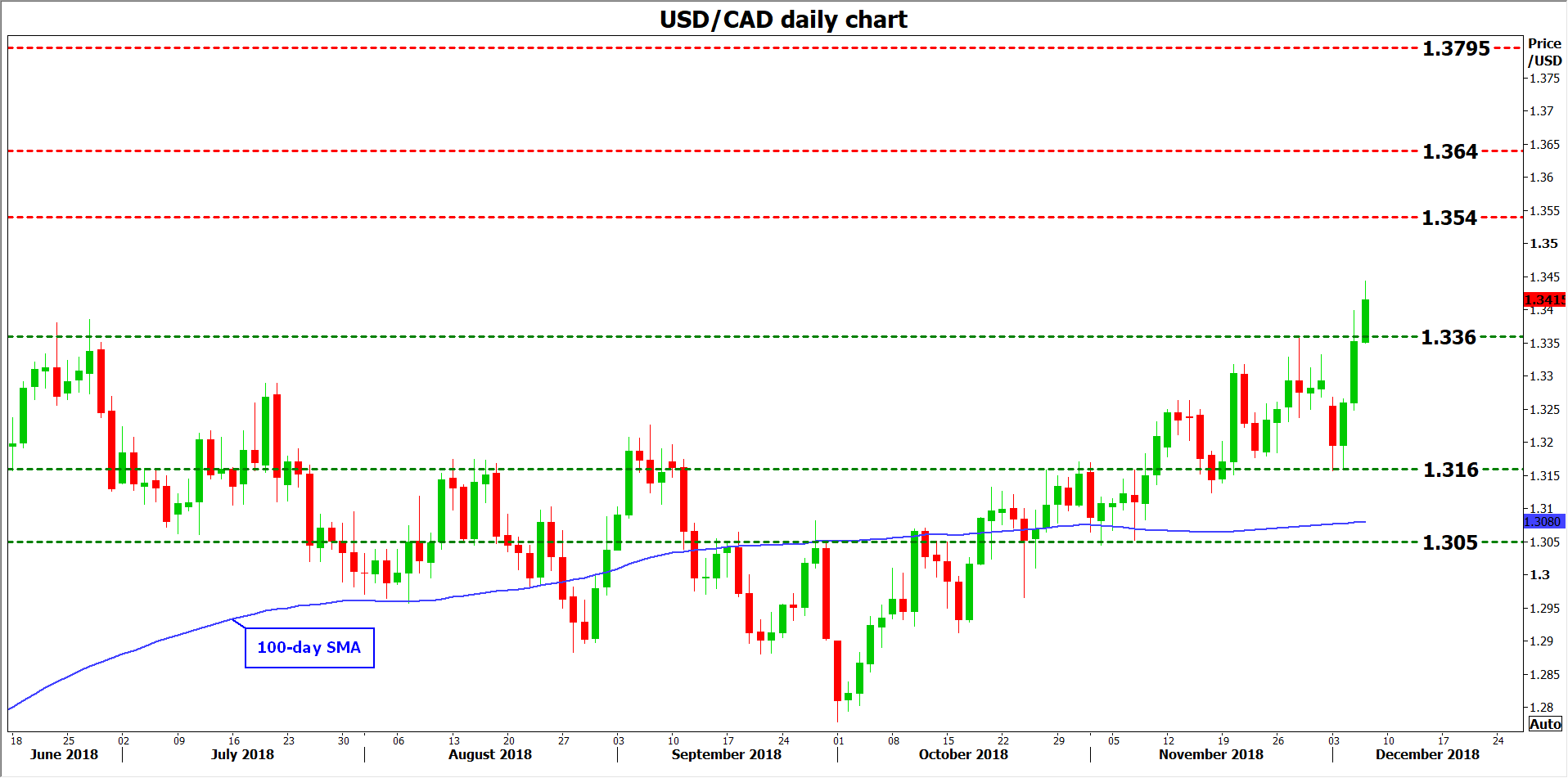 usd/cad 06Dec18 | EconAlerts