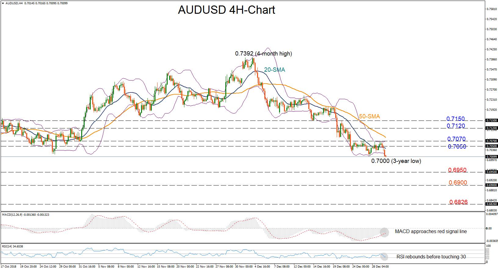 AUD/USD 02/01/19 | EconAlerts