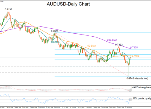 AUD/USD 09Jan19 | EconAlerts
