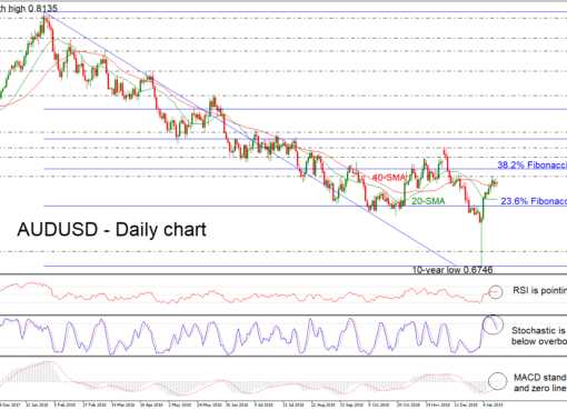 AUD/USD 16Jan19 | EconAlerts