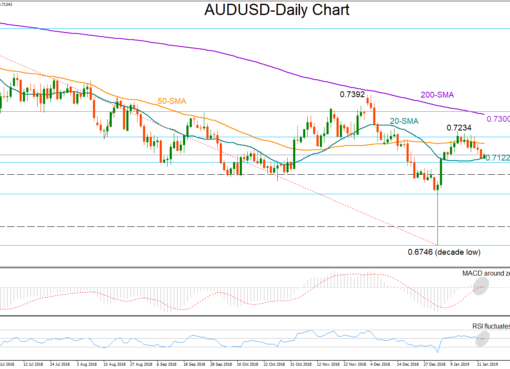 AUD/USD 23Jan19 | EconAlerts