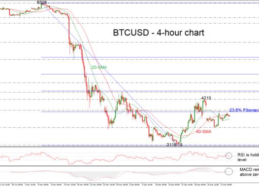 BTC/USD 03/01/19 | EconAlerts