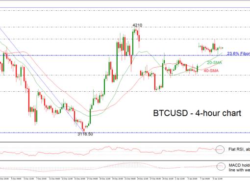 BTC/USD 09/01/19 | EconAlerts