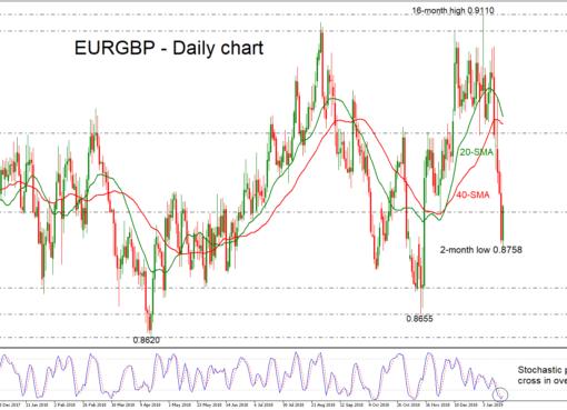EUR/GBP 18/01/19 | EconAlerts