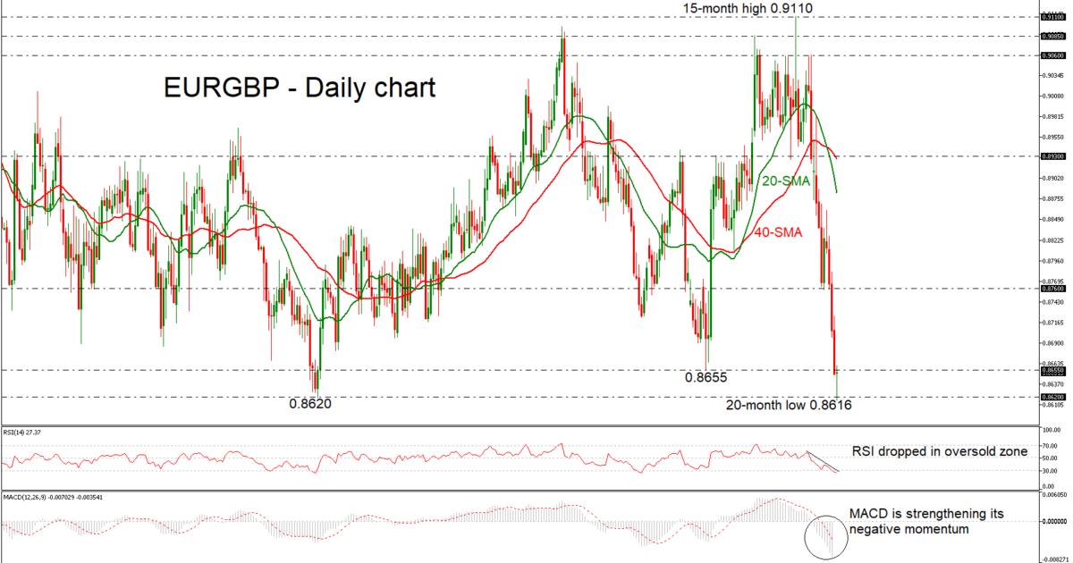 EUR/GBP 25/01/19   EconAlerts