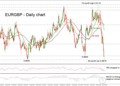 EUR/GBP 25/01/19 | EconAlerts