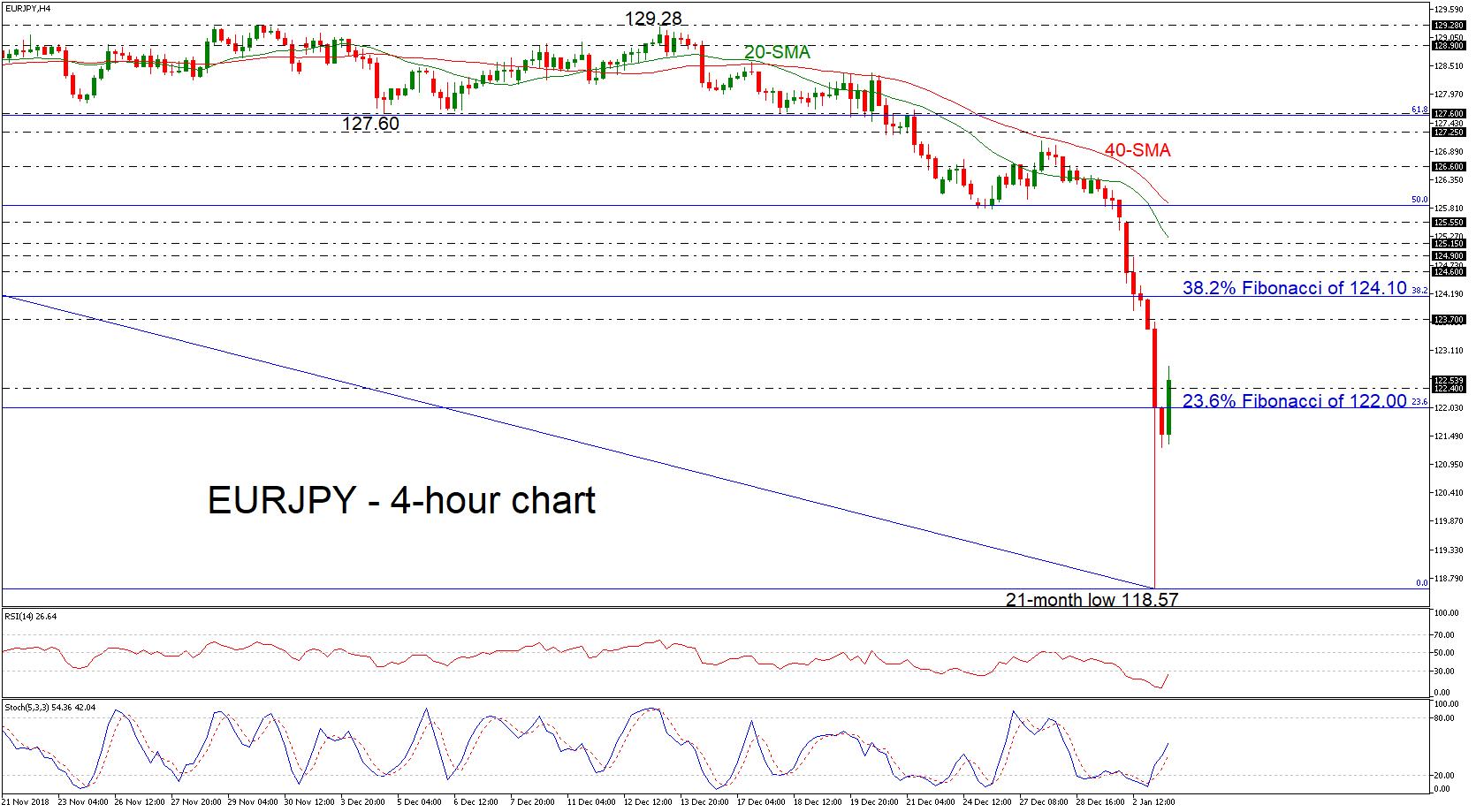 EUR/JPY 03/01/19 | EconAlerts